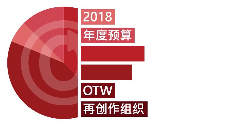 OTW再创作组织:2018年度预算