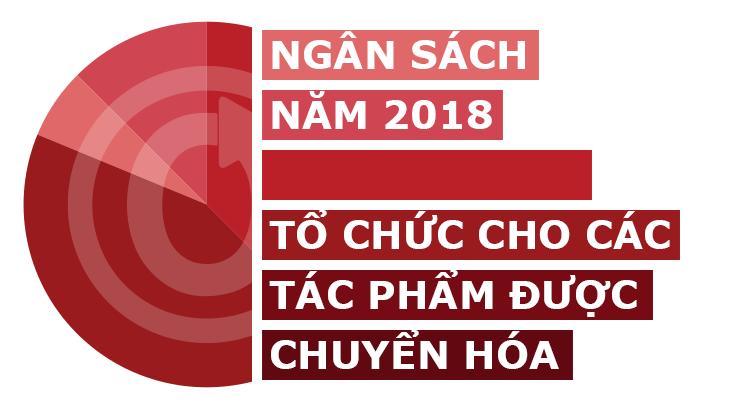 Ngân sách năm 2018 của Tổ Chức cho các Tác Phẩm được Chuyển Hóa